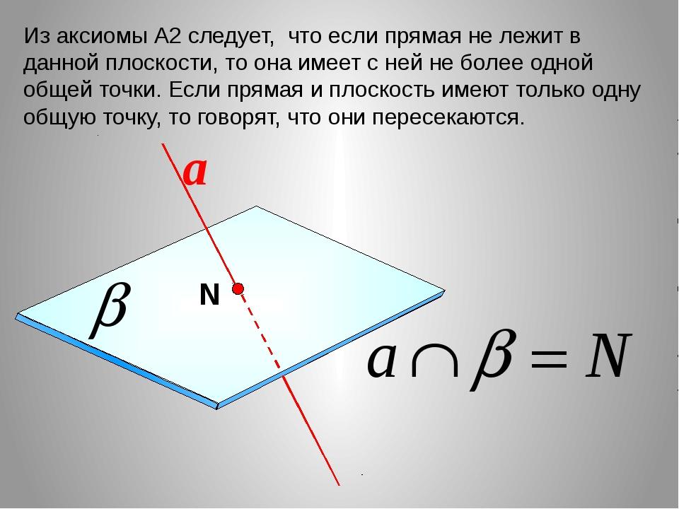 Из аксиомы А2 следует, что если прямая не лежит в данной плоскости, то она им...