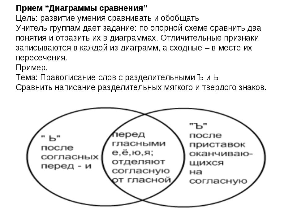 """Прием """"Диаграммы сравнения"""" Цель: развитие умения сравнивать и обобщать Учите..."""