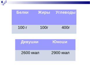 БелкиЖирыУглеводы 100 г100г400г Девушки Юноши 2600 ккал2900 ккал