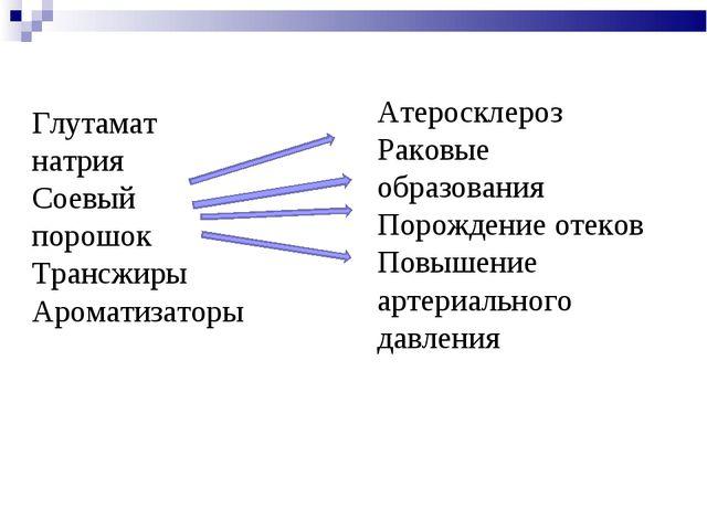 Глутамат натрия Соевый порошок Трансжиры Ароматизаторы Атеросклероз Раковые о...