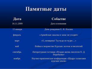 Памятные даты ДатаСобытие 16.11.2009Дата основания 15 январяДень рождения
