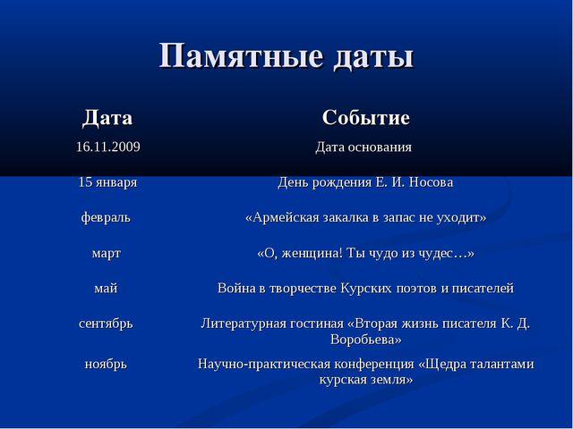 Памятные даты ДатаСобытие 16.11.2009Дата основания 15 январяДень рождения...