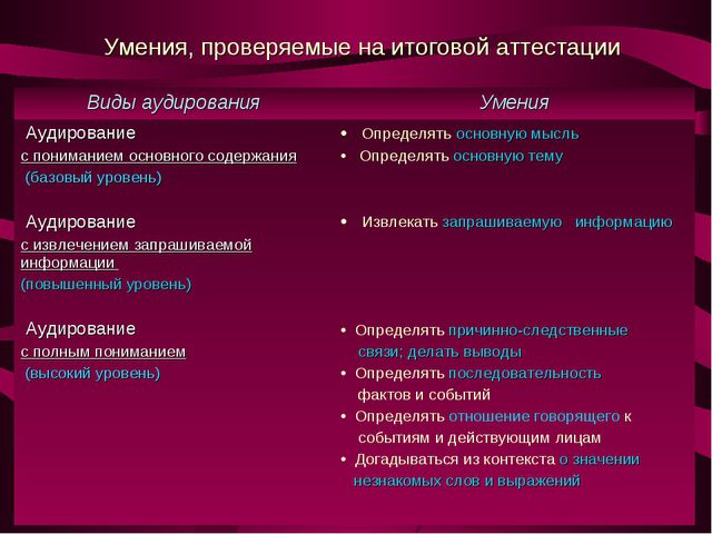 Умения, проверяемые на итоговой аттестации Виды аудированияУмения Аудировани...