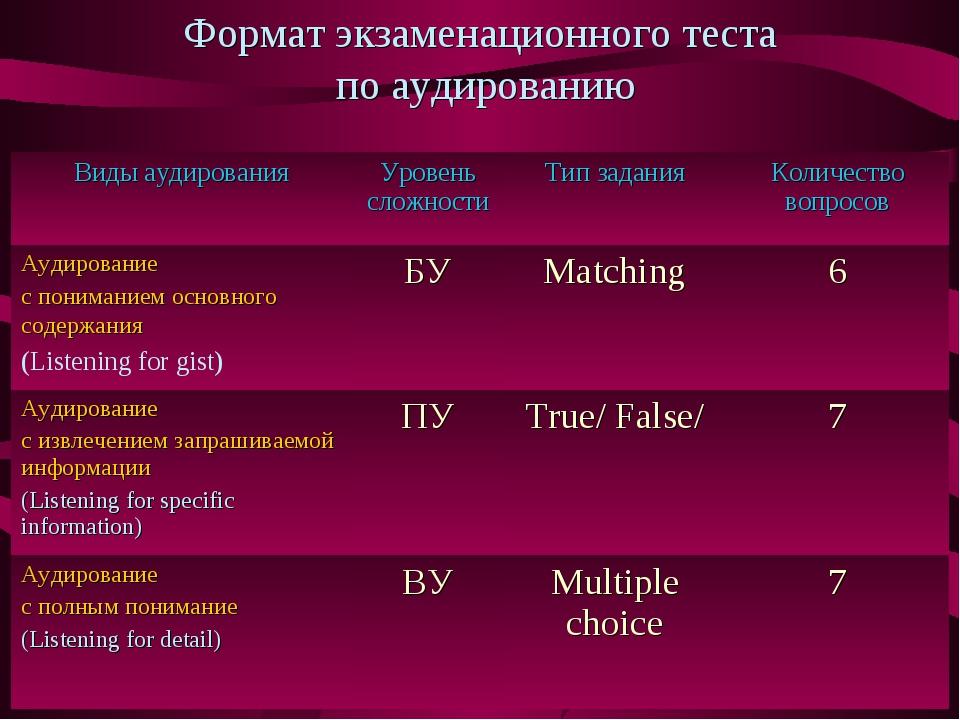 Формат экзаменационного теста по аудированию Виды аудированияУровень сложнос...