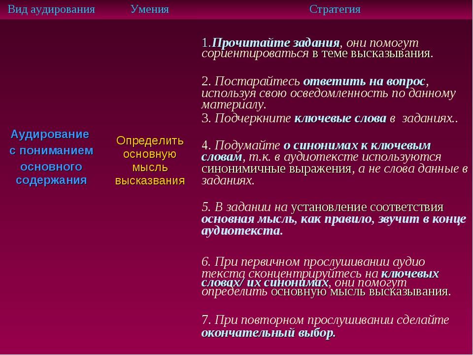 Вид аудированияУменияСтратегия Аудирование с пониманием основного содержани...