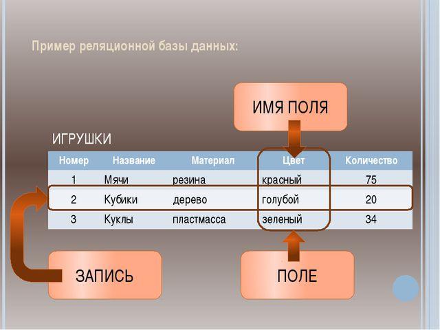 Пример реляционной базы данных: ИГРУШКИ ЗАПИСЬ ПОЛЕ ИМЯ ПОЛЯ Номер Название М...