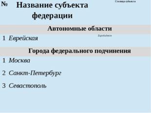 № Названиесубъектафедерации Столица субъекта Автономные области 1 Еврейская Б