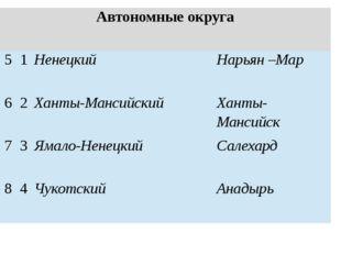 Автономные округа 5 1 Ненецкий Нарьян –Мар 6 2 Ханты-Мансийский Ханты-Мансийс