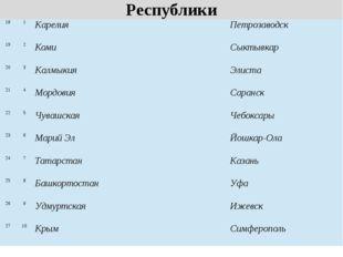 Республики 18 1 Карелия Петрозаводск 19 2 Коми Сыктывкар 20 3 Калмыкия Элиста