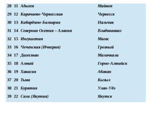 28 11 Адыгея Майкоп 29 12 Карачаево-Черкесская Черкесск 30 13 Кабардино-Балка