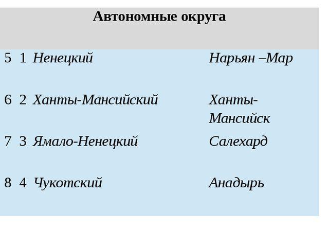 Автономные округа 5 1 Ненецкий Нарьян –Мар 6 2 Ханты-Мансийский Ханты-Мансийс...