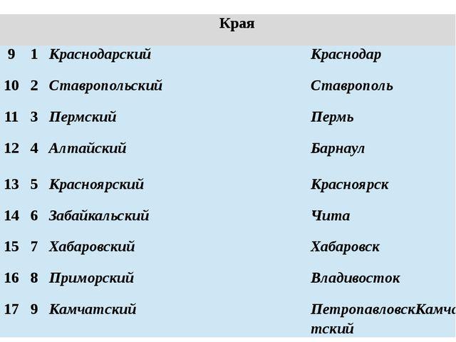Края 9 1 Краснодарский Краснодар 10 2 Ставропольский Ставрополь 11 3 Пермский...