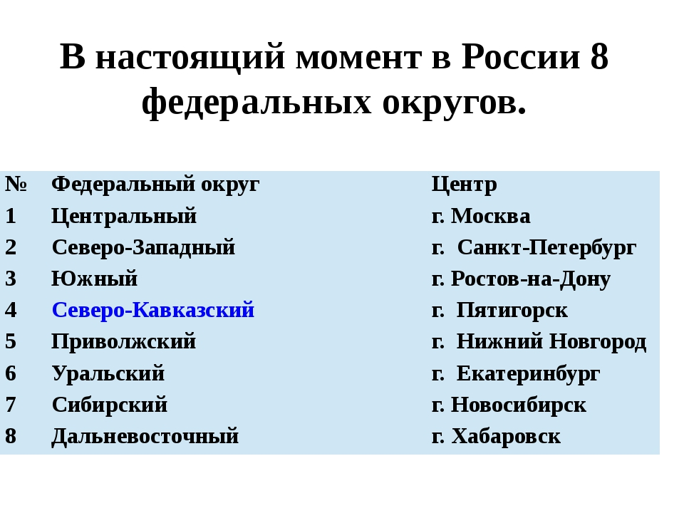 В настоящий момент в России 8 федеральных округов. № Федеральный округ Центр...