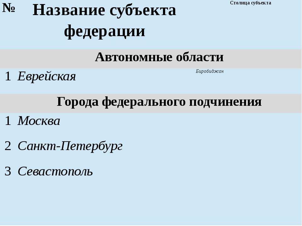№ Названиесубъектафедерации Столица субъекта Автономные области 1 Еврейская Б...