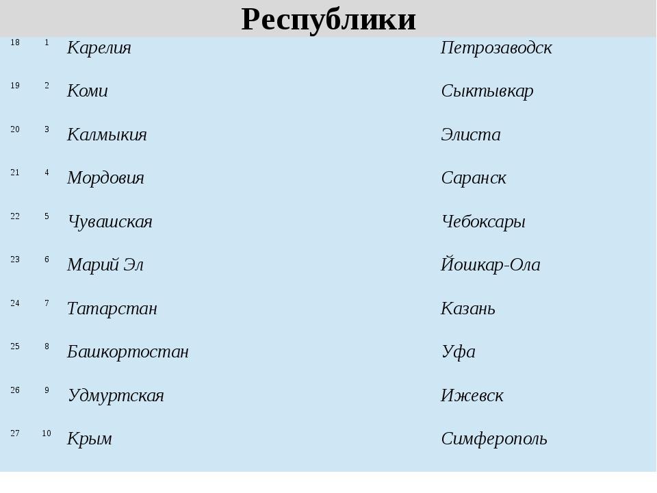 Республики 18 1 Карелия Петрозаводск 19 2 Коми Сыктывкар 20 3 Калмыкия Элиста...