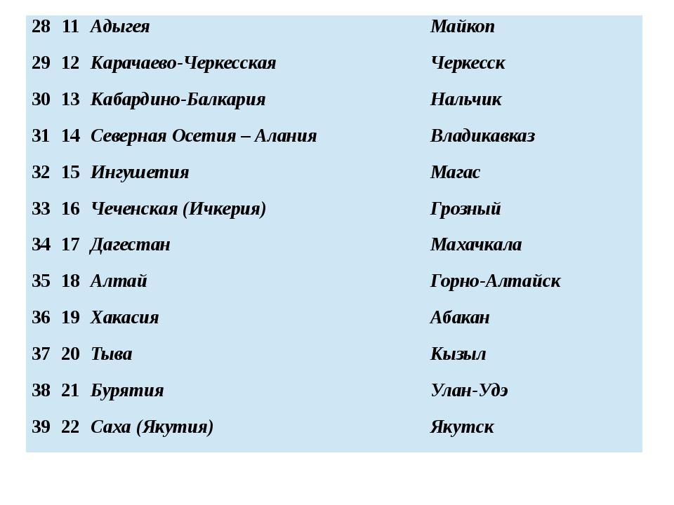 28 11 Адыгея Майкоп 29 12 Карачаево-Черкесская Черкесск 30 13 Кабардино-Балка...
