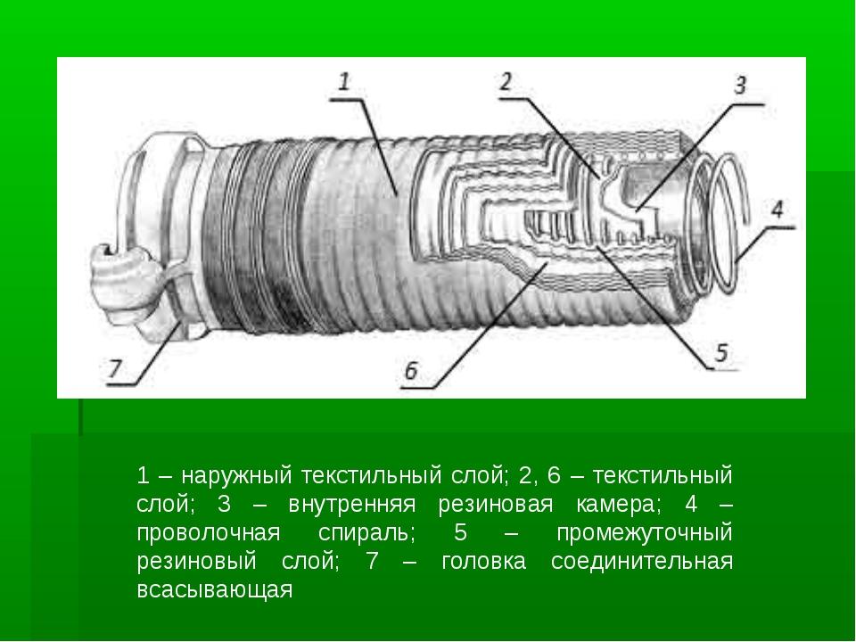 1 – наружный текстильный слой; 2, 6 – текстильный слой; 3 – внутренняя резино...