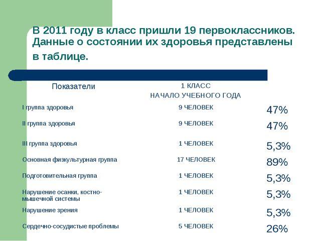 В 2011 году в класс пришли 19 первоклассников. Данные о состоянии их здоровья...
