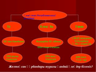 Қазақстан Республикасының рәміздері 2006 жыл 7-қаңтар Ту Елтаңба Гимн Шәкен Н