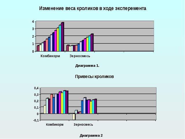 Диаграмма 1. Диаграмма 2