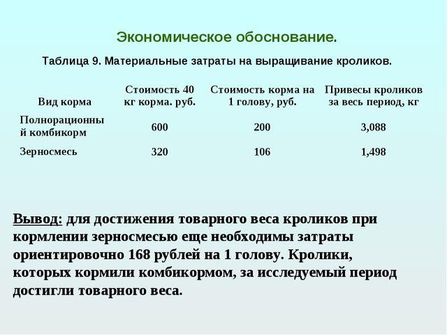 Таблица 9. Материальные затраты на выращивание кроликов. Экономическое обосно...