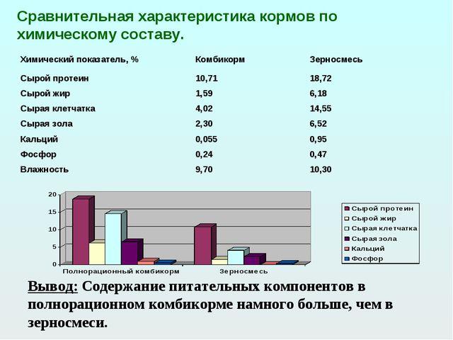 Сравнительная характеристика кормов по химическому составу. Вывод: Содержание...