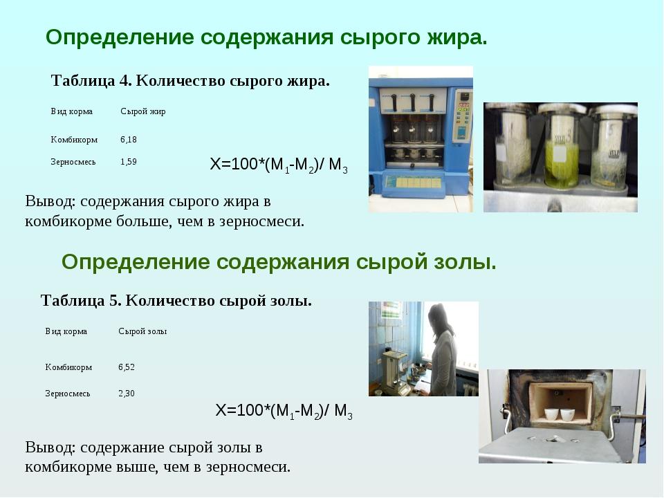 Определение содержания сырого жира. Таблица 4. Количество сырого жира. Опреде...