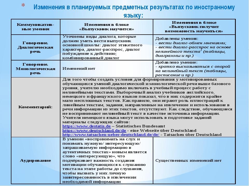 Изменения в планируемых предметных результатах по иностранному языку: