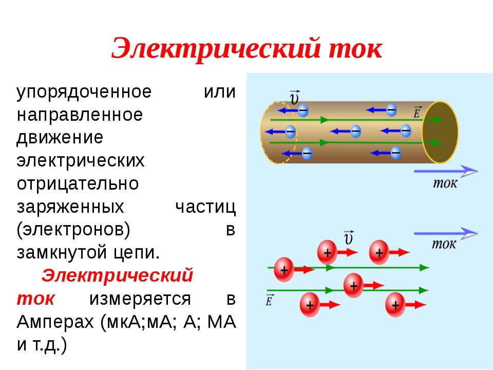 Электрический ток упорядоченное или направленное движение электрических отриц...
