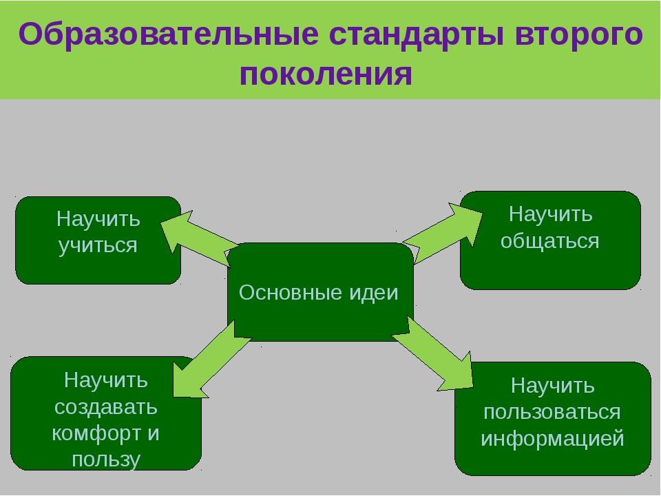 Образовательные стандарты второго поколения Основные идеи Научить учиться Нау...