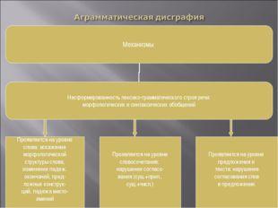 Проявляется на уровне слова: искажение морфологической структуры слова, измен