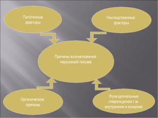 Причины возникновения нарушений письма Патогенные факторы Органические причин