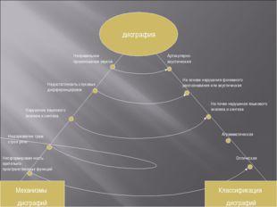 дисграфия Недостаточность слуховых дифференцировок Неправильное произношение