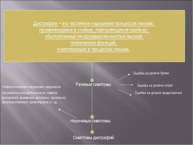 Неречевые симптомы Речевые симптомы Неврологические нарушения, нарушение позн...