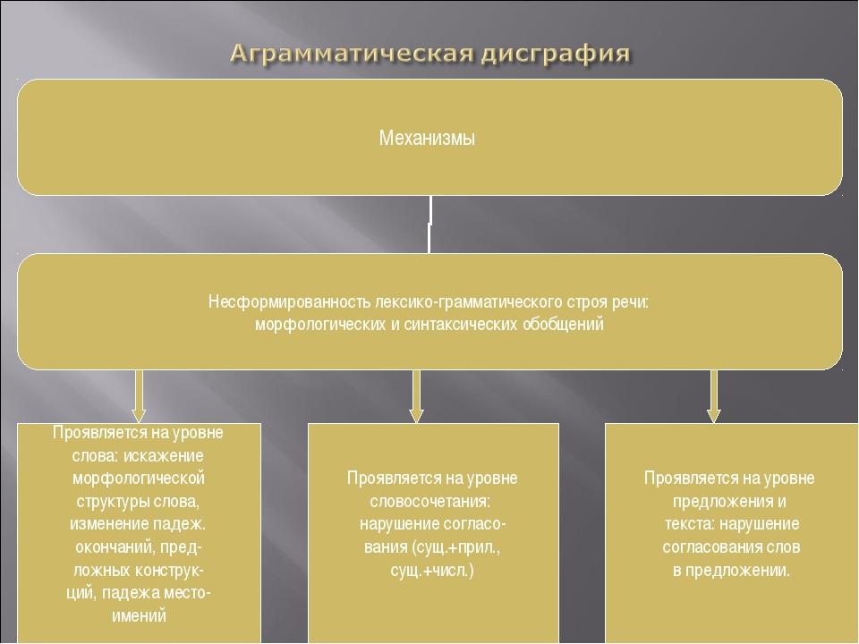 Проявляется на уровне слова: искажение морфологической структуры слова, измен...