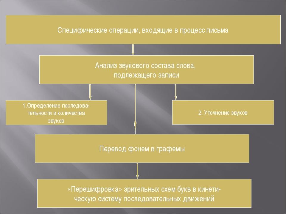 Специфические операции, входящие в процесс письма Анализ звукового состава сл...