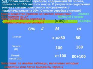№3. Сплав золота с серебром, содержащий 80г золота, сплавили со 100г чистого