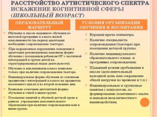 РАССТРОЙСТВО АУТИСТИЧЕСКОГО СПЕКТРА ИСКАЖЕНИЕ КОГНИТИВНОЙ СФЕРЫ (ШКОЛЬНЫЙ ВОЗ