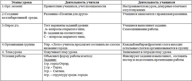урок средневековые города Казахстана