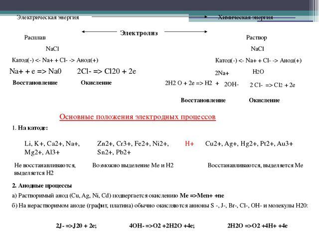 Электрическая энергия Химическая энергия Электролиз Раствор NaCl Катод(-)  Ан...