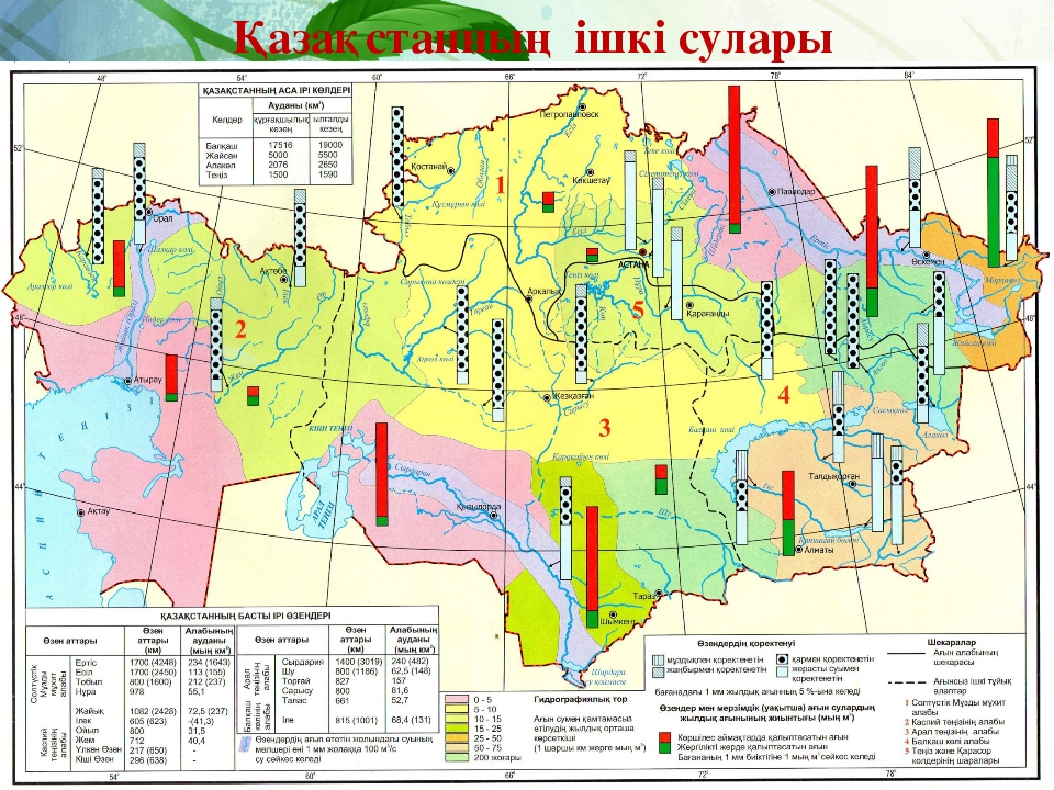 Қазақстанның ішкі сулары