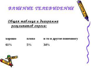 ВЛИЯНИЕ ТЕЛЕВИДЕНИЯ Общая таблица и диаграмма результатов опроса: хорошоплох