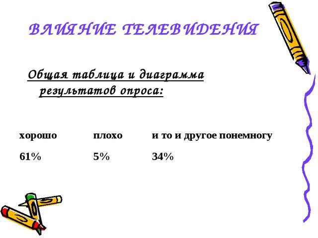 ВЛИЯНИЕ ТЕЛЕВИДЕНИЯ Общая таблица и диаграмма результатов опроса: хорошоплох...