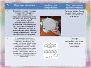 № Описание операции Графическое изображение Инструменты и приспособления 3. В