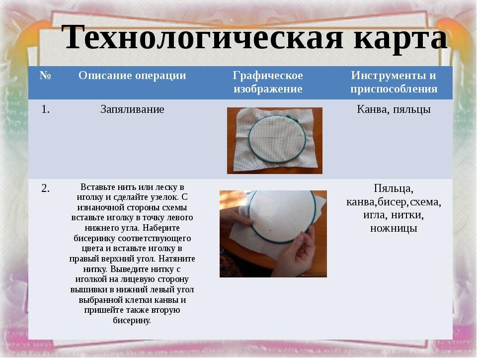 Технологическая карта № Описание операции Графическое изображение Инструменты...