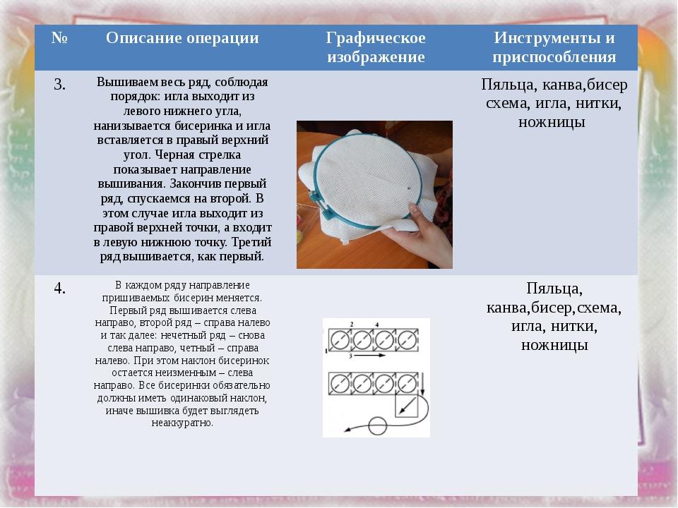 № Описание операции Графическое изображение Инструменты и приспособления 3. В...