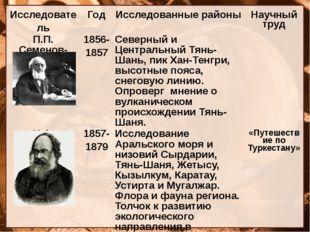 Исследователь Год Исследованные районы Научный труд П.П.Семенов-Тян-Шанский