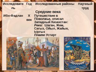 Исследователь Год Исследованные районы Научный труд Средние века Ибн-Фадлан Х