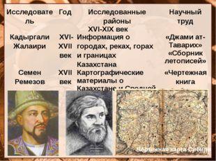 Чертежная карта Сибири Исследователь Год Исследованные районы Научный труд XV