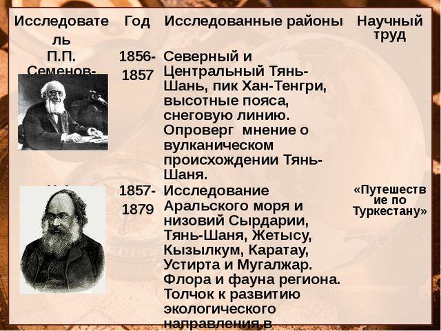 Исследователь Год Исследованные районы Научный труд П.П.Семенов-Тян-Шанский...